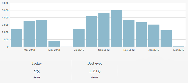 COT-stats-20120301